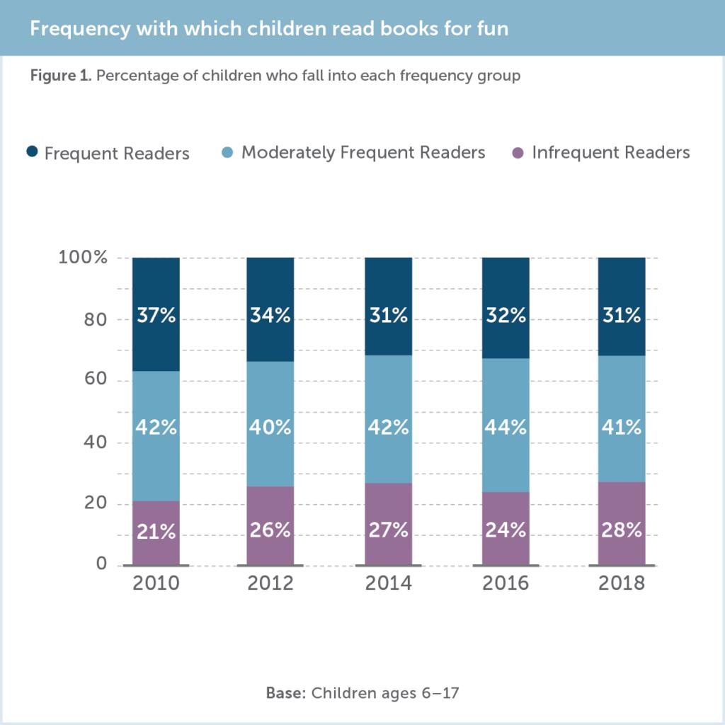 Tendência de leitura entre crianças.