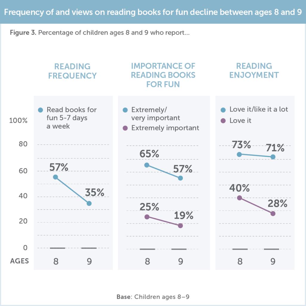 Os gostos pela leitura declinam a partir dos nove anos de idade.